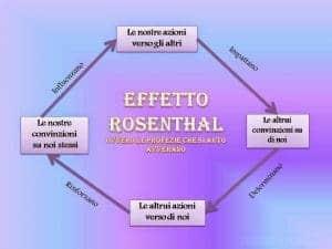 PROFEZIA che si autoavvera psicoterapeuta roma