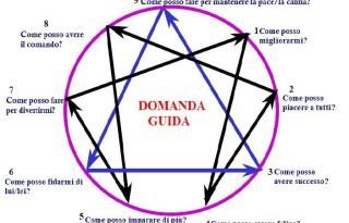 enneagramma test dei tipi psicologici psicoterapia roma