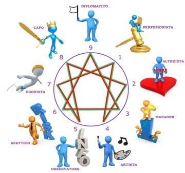 enneagramma tipi psicologici psicoterapeuta roma