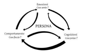 psicoterapeuta cognitivo comportamentale a roma