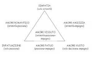 teoria triangolare amore psicoterapeuta roma